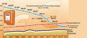 Strom und Heizenergiepreisentwicklung