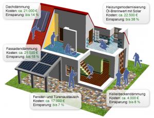 energieeinsparung_sanierungsmassnahmen
