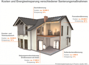 iwo_pressebild_energieeinsparung_sanierungsmac39fnahmen1